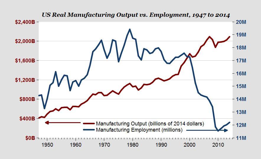 US manufactruring