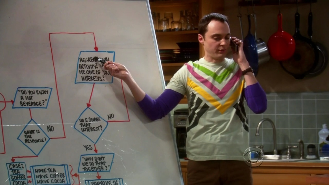 Sheldon uses his friendship algorithm