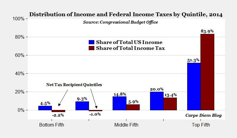 taxand income